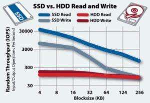 SSD vs HDD hastighet