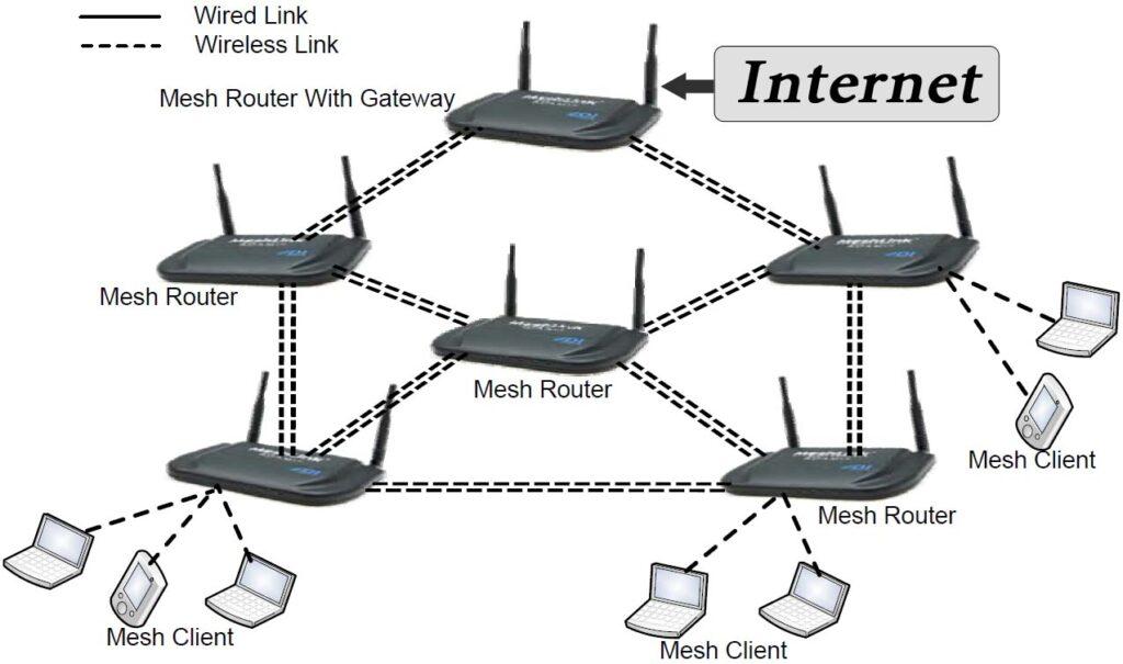 Mesh nätverk diagram