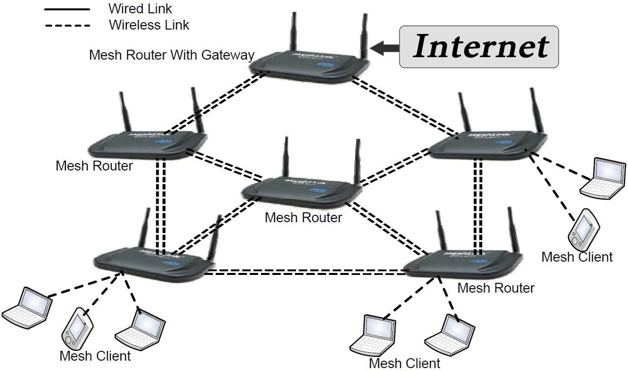 Powerlines accesspunkterna kommunicerar med varandra